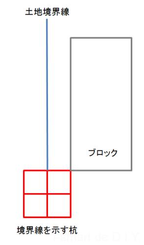 境界ブロック1