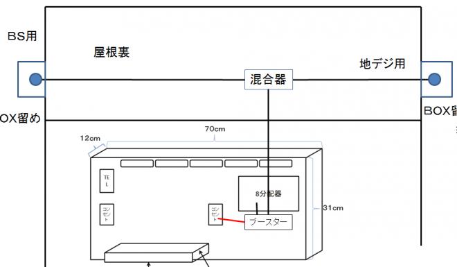 屋根裏 配線