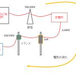 太陽光発電の電圧抑制もついに最終章?配電線路の電圧調整終了