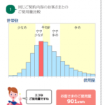 同じ契約の人と電気の使用量を比較してみよう^^