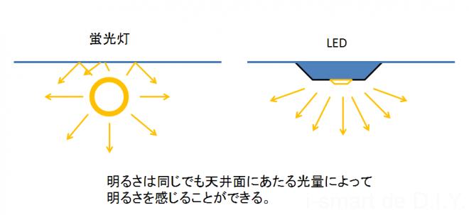 光方の違い LED