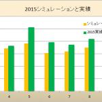 2015年度上半期太陽光発電はどうだったか?2014年との比較
