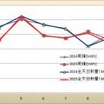 電圧抑制に改善の結果が見えた?前年度との太陽光発電量の比較。