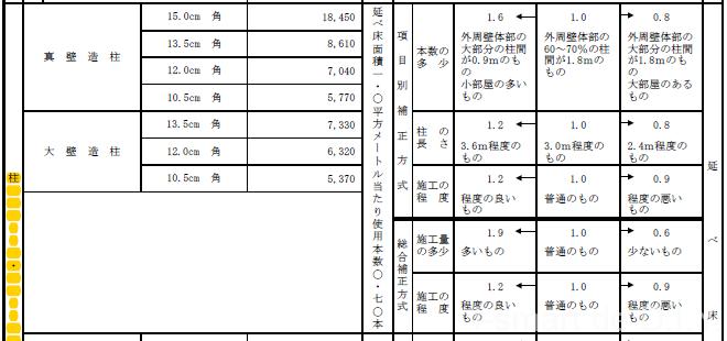 固定資産税計算 柱・壁体3