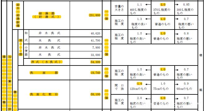 固定資産税計算 加算評価点2