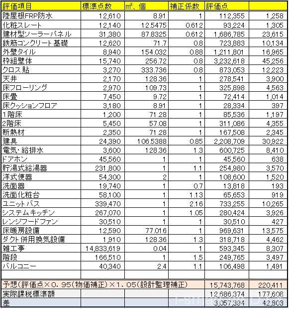 固定資産税 計算 集計